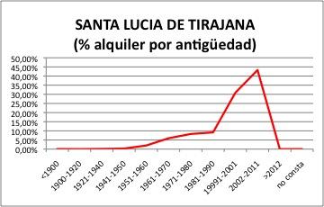Santa Lucia de Tirajana ALQUILER