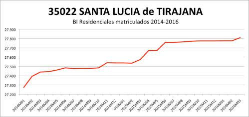 SANTA LUCIA DE TIRAJANA CATASTRO 2014-2016
