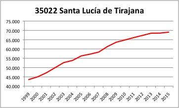 Santa Lucia de Tirajana INE