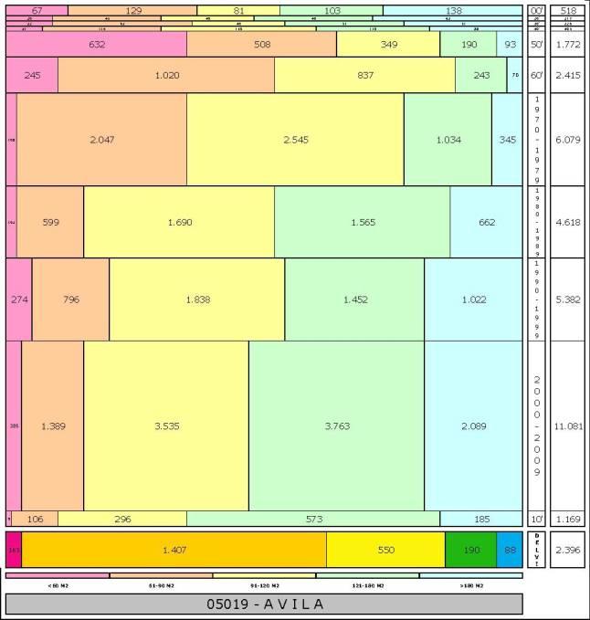tabla AVILA edad+tamaño edificacion