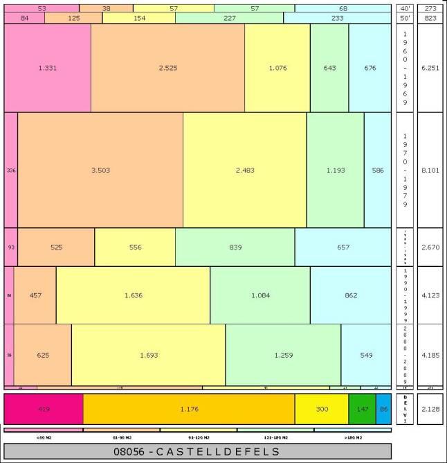 tabla CASTELLDEFELS edad+tamaño edificacion.jpg