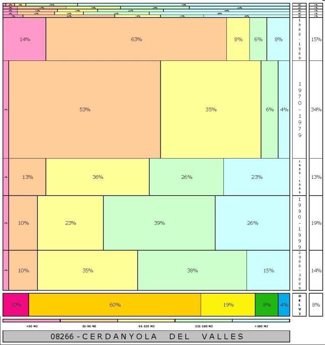 tabla CERDANYOLA DEL VALLES 2.121996e-314dad+tamaño edificacion