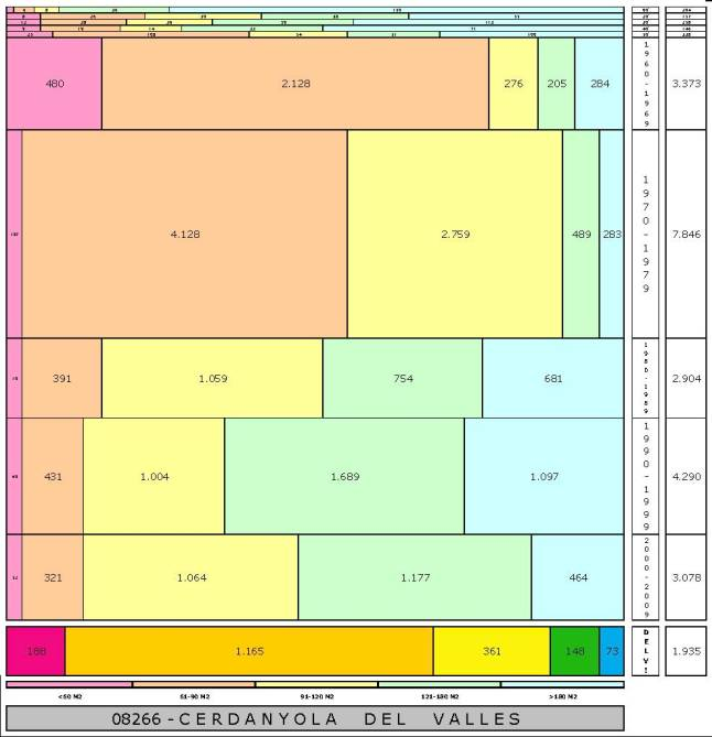 tabla CERDANYOLA DEL VALLES edad+tamaño edificacion