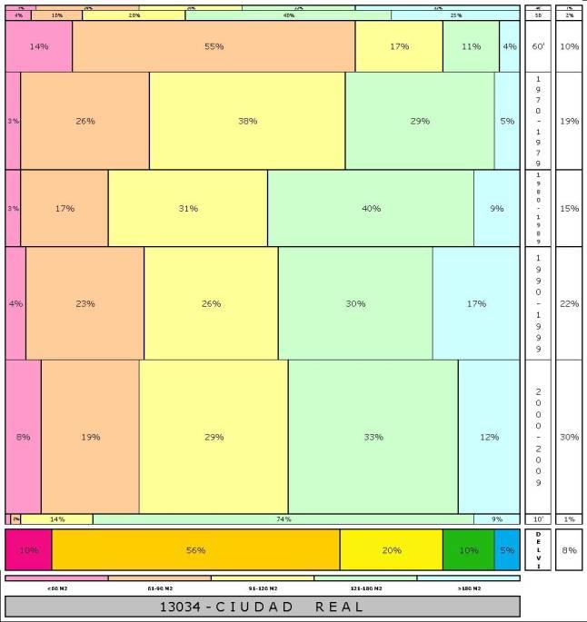 tabla CIUDAD REAL  2.121996e-314dad+tamaño edificacion