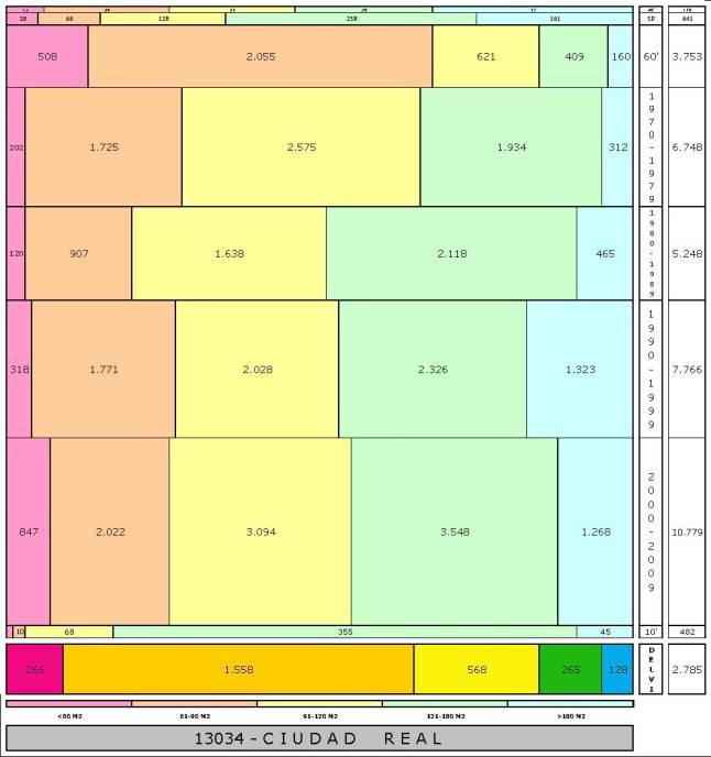 tabla CIUDAD REAL edad+tamaño edificacion