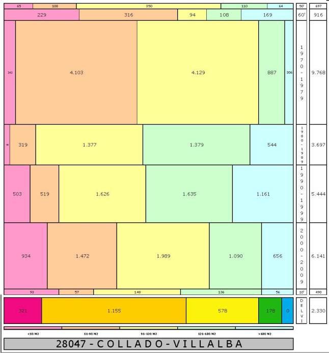 tabla COLLADO-VILLALBA edad+tamaño edificacion