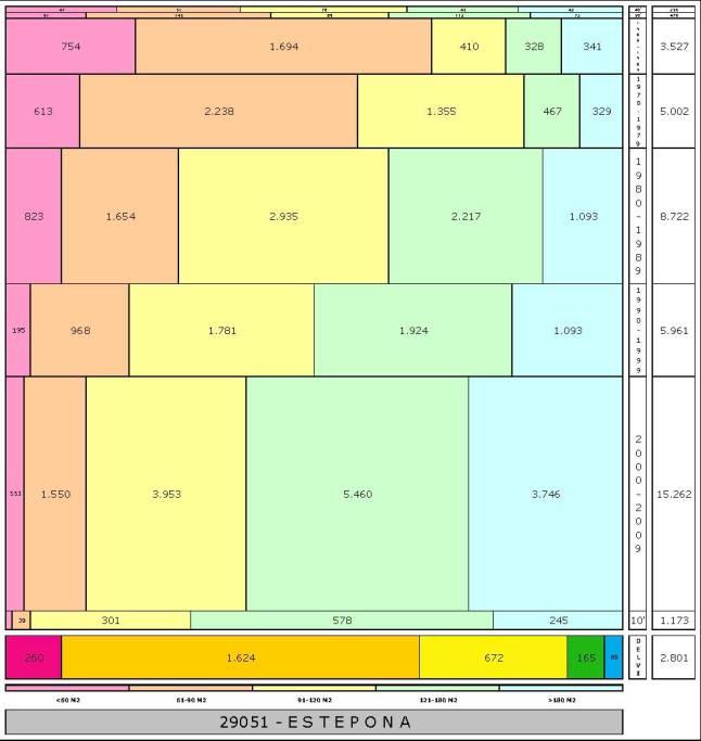 tabla ESTEPONA edad+tamaño edificacion