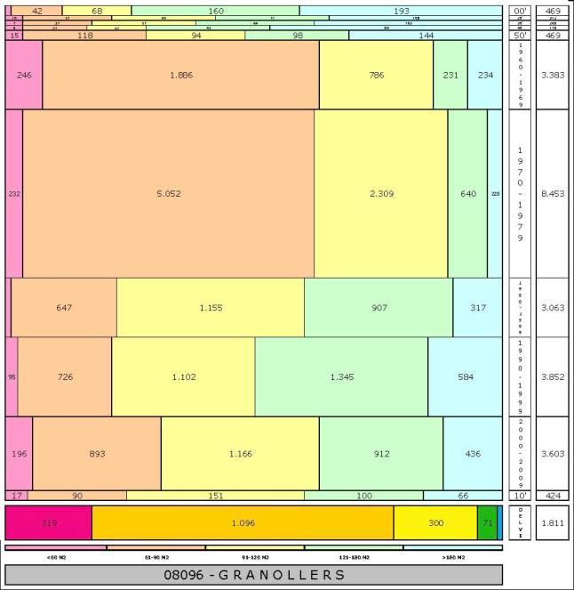 tabla GRANOLLERS edad+tamaño edificacion