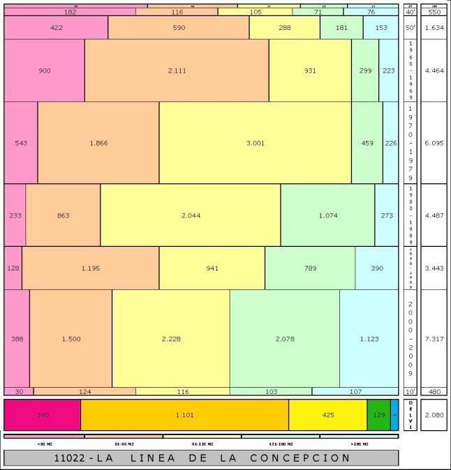 tabla LA LINEA DE LA CONCEPCION edad+tamaño edificacion