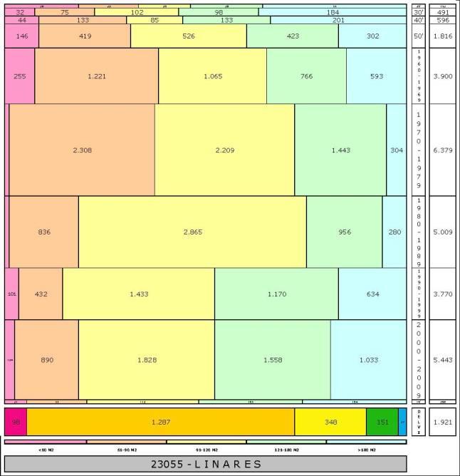 tabla LINARES edad+tamaño edificacion.jpg