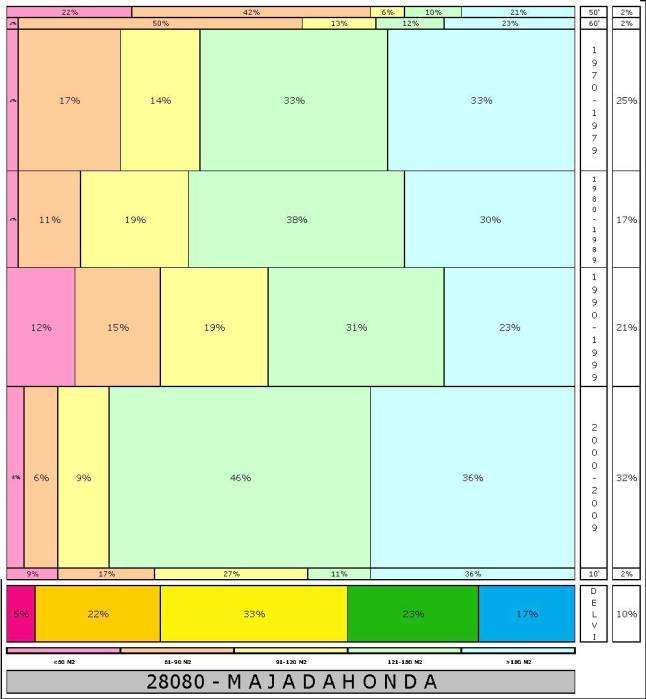tabla MAJADAHONDA  2.121996e-314dad+tamaño edificacion