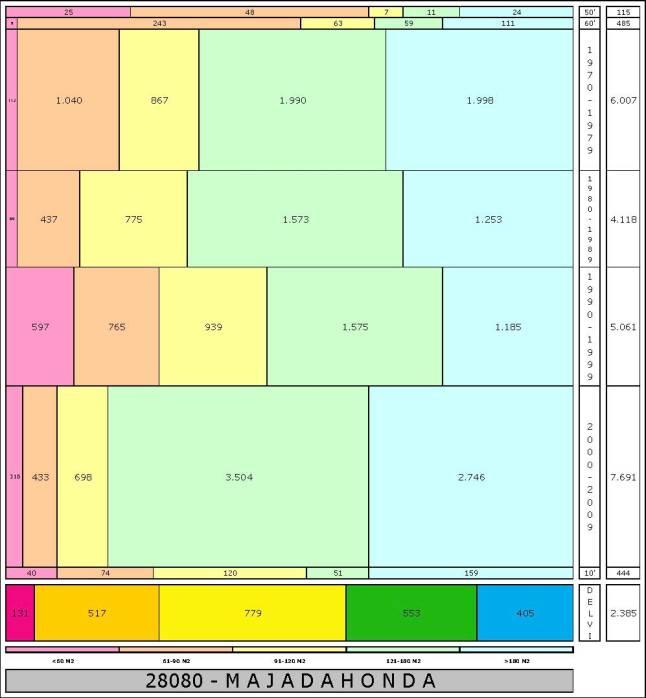 tabla MAJADAHONDA edad+tamaño edificacion