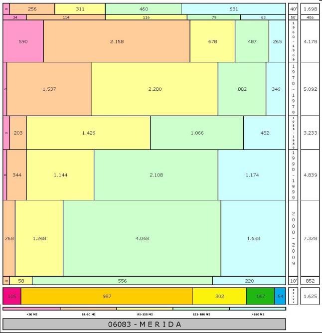 tabla MERIDA edad+tamaño edificacion.jpg