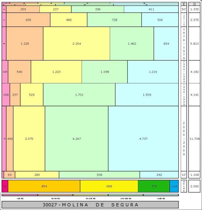 tabla MOLINA DE SEGURA edad+tamaño edificacion.jpg