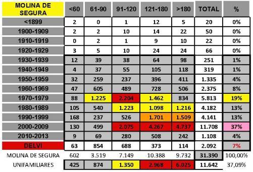 tabla MOLINA DE SEGURA