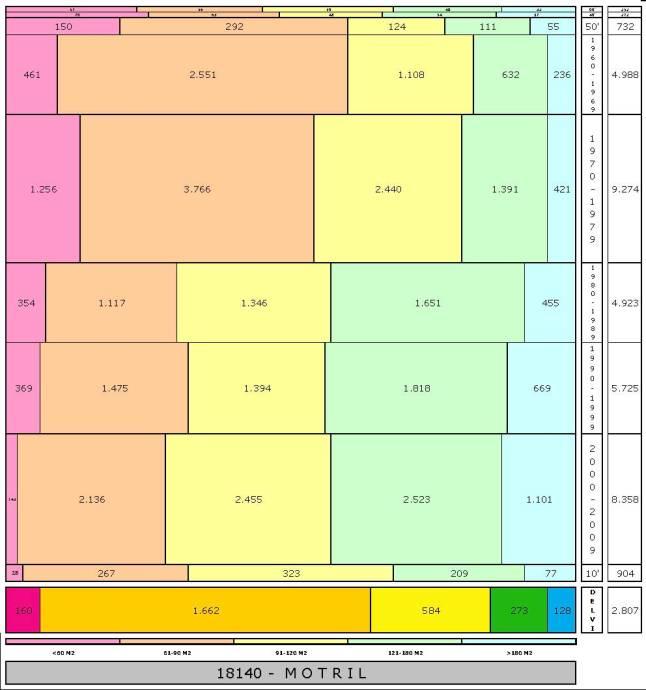 tabla MOTRIL edad+tamaño edificacion