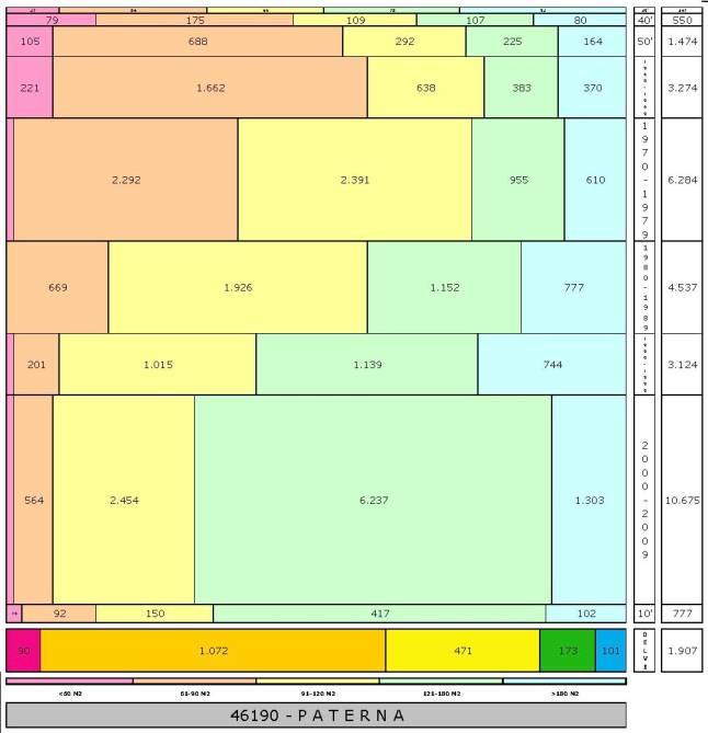 tabla PATERNA edad+tamaño edificacion