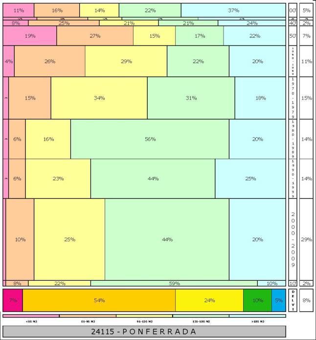 tabla PONFERRADA  2.121996e-314dad+tamaño edificacion