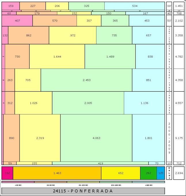 tabla PONFERRADA edad+tamaño edificacion