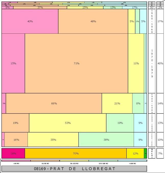 tabla PRAT DE LLOBREGAT  2.121996e-314dad+tamaño edificacion