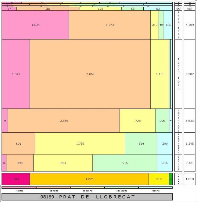 tabla PRAT DE LLOBREGAT edad+tamaño edificacion