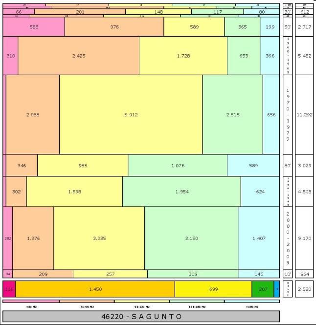 tabla SAGUNTO edad+tamaño edificacion