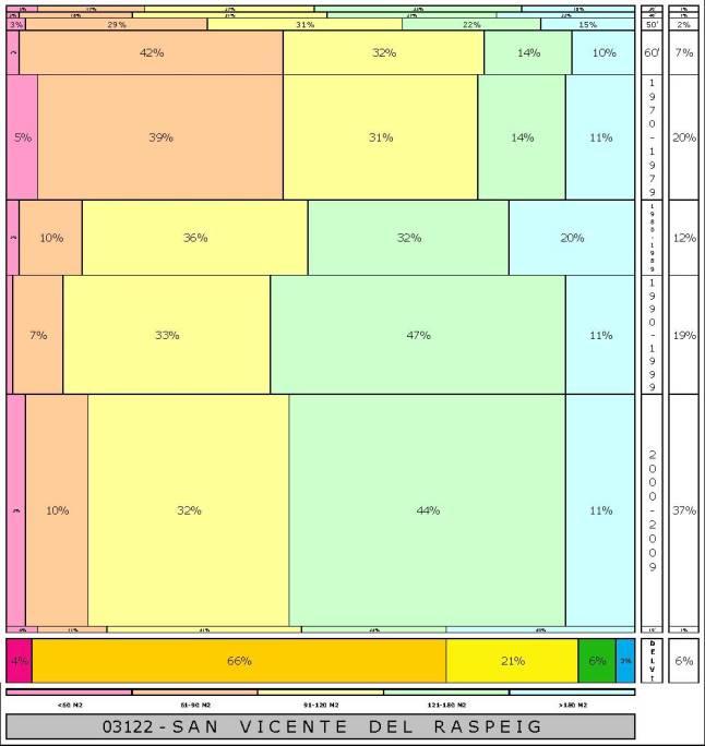 tabla SAN VICENTE DEL RASPEIG  2.121996e-314dad+tamaño edificacion