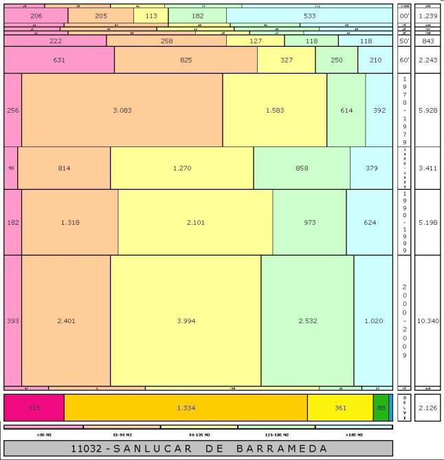 tabla SANLUCAR DE BARRAMEDA edad+tamaño edificacion