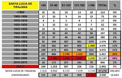 tabla SANTA LUCIA DE TIRAJANA