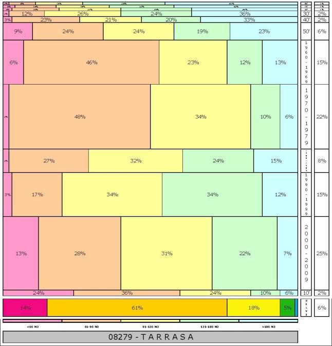 tabla-tarrasa-2-121996e-314dadtaman%cc%83o-edificacion