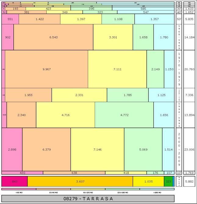 tabla-tarrasa-edadtaman%cc%83o-edificacion