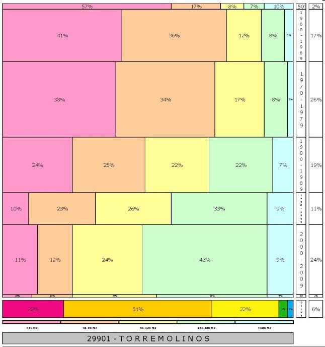 tabla TORREMOLINOS 2.121996e-314dad+tamaño edificacion