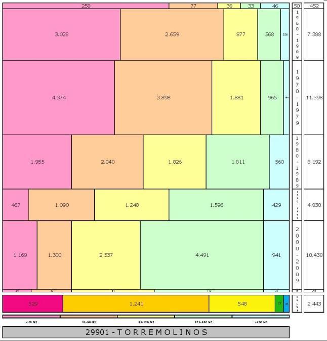 tabla TORREMOLINOS edad+tamaño edificacion