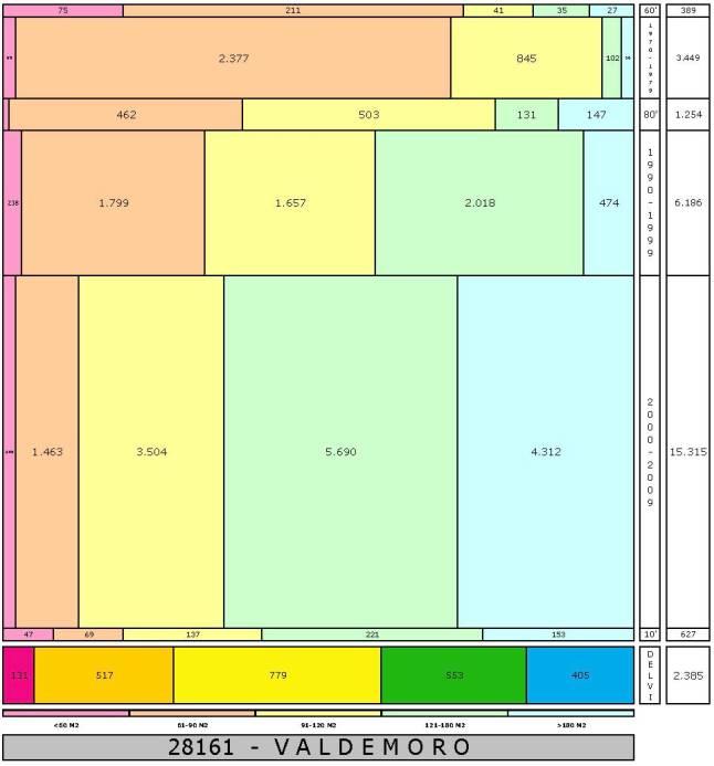 tabla VALDEMORO edad+tamaño edificacion