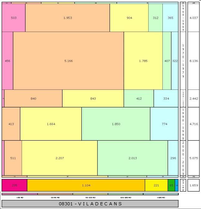 tabla VILADECANS edad+tamaño edificacion