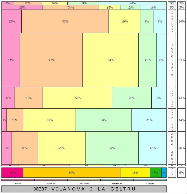 tabla VILANOVA I LA GELTRU  2.121996e-314dad+tamaño edificacion