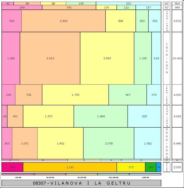 tabla VILANOVA I LA GELTRU edad+tamaño edificacion