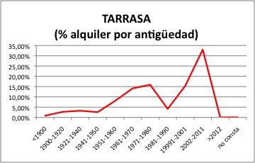 tarrasa-alquiler
