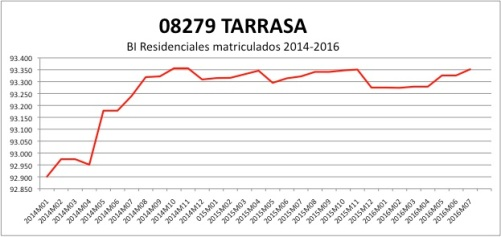 tarrasa-catastro-2014-2016