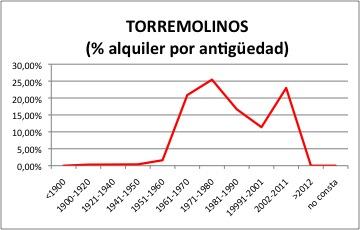 Torremolinos ALQUILER