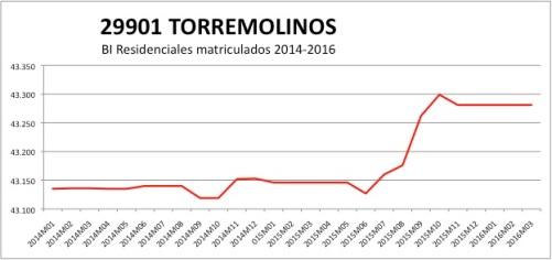 TORREMOLINOS CATASTRO 2014-2016