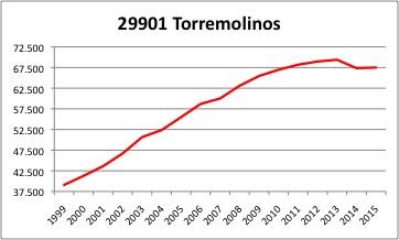 Torremolinos INE.jpg