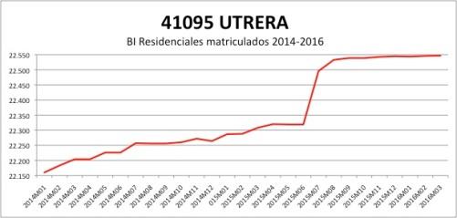UTRERA CATASTRO 2014-2016