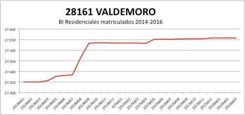 VALDEMORO CATASTRO 2014-2016