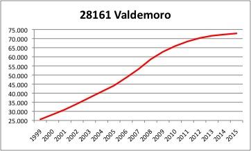 Valdemoro INE