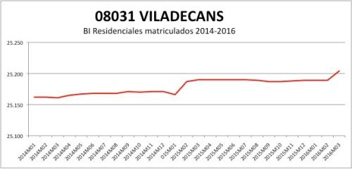 Viladecans CATASTRO 2014-2016