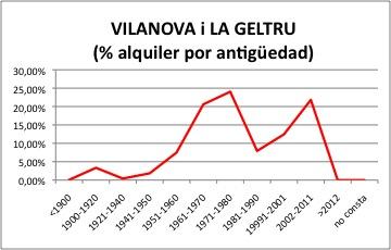 Vilanova i la Geltru ALQUILER