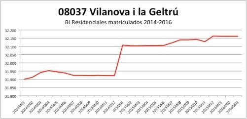 Vilanova i la Geltru CATASTRO 2014-12016