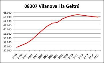 Vilanova i la Geltru INE