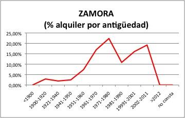 Zamora ALQUILER